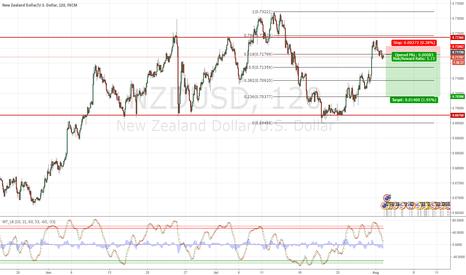 NZDUSD: NZDUSD Short position