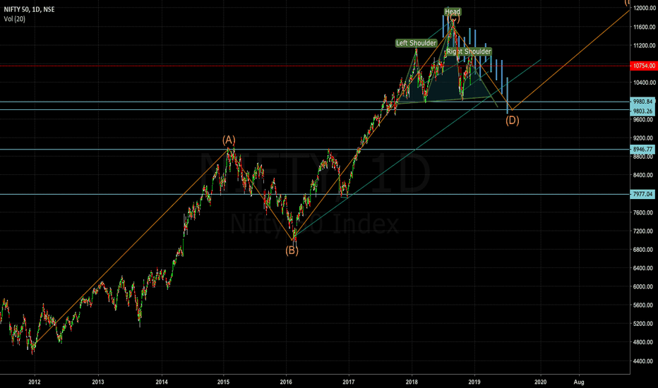 NIFTY: Nifty : A Elliot Wave Perspective