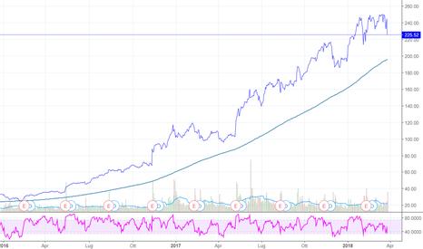 NVDA: NVIDIA: perde 8% ma...questo è il grafico degli ultimi 24 mesi