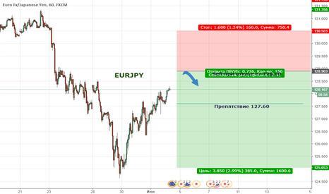 EURJPY: Цена формирует нисходящую тенденцию
