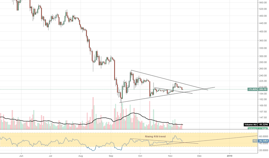 ETHUSD: #ETHUSD #Ethereum still nothing to be worried about for a local