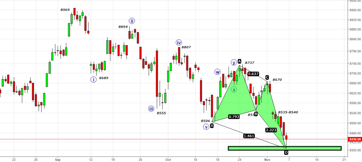 Nifty- Bullish Butterfly- Can It Come Alive Again?