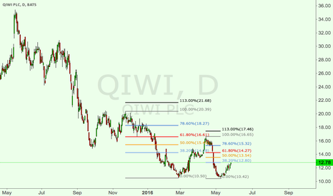 QIWI: QIWI in a .618 down channel, long to 14 then short