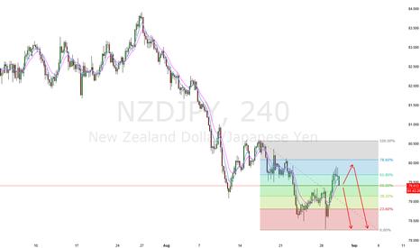 NZDJPY: Short NZDJPY