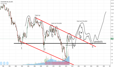 CDE: My 10 year CDE forecast (by Got Goldies)