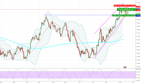 AUDNZD: AUDNZD - Daily - Something for next week.