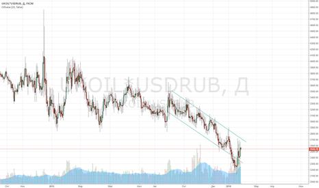 UKOIL*USDRUB: Brent в рублях
