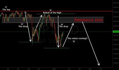 SP1!: S&P 500, short please bob.