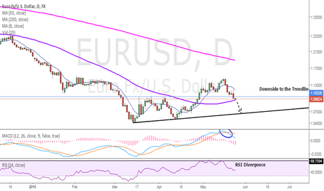 EURUSD: EURUSD: Could the bottom be in?