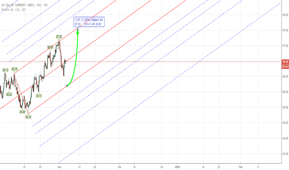 DXY: PITCHFORK - DXY US INDEX Weekly Analysis 5th - 9th Nov 2018