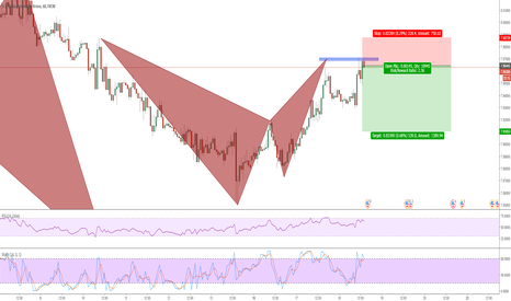 USDNOK: Distinct Bat Pattern