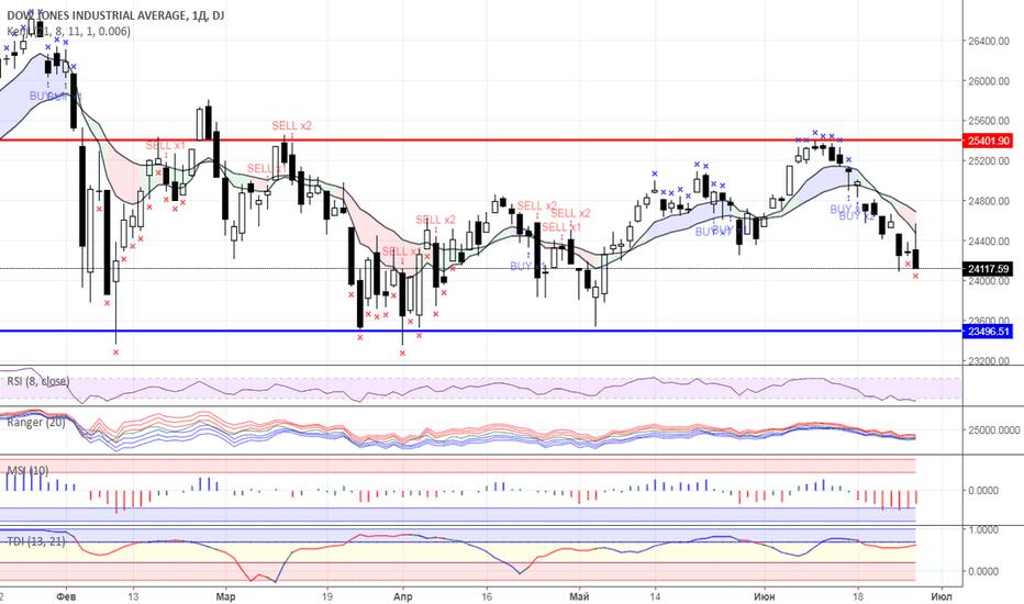 DJI: Снижение фондового рынка США пока не выглядит угрозой