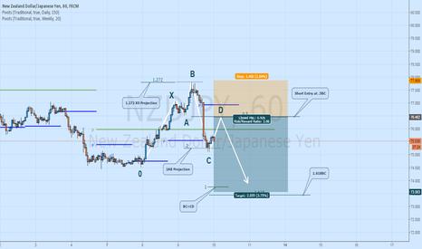 NZDJPY: NZDJPY Short: Potential 5-0 Pattern