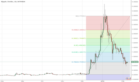 XRPUSD: Perfect entry point for Ripple