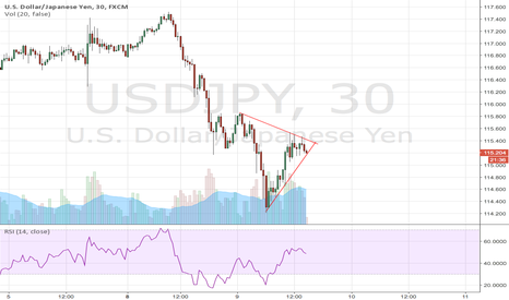 USDJPY: USDJPY: Heading lower?