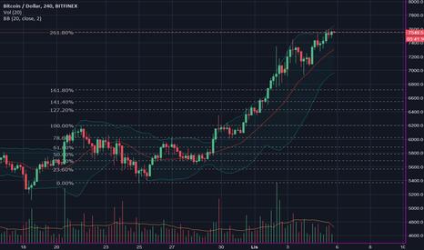 BTCUSD: zniesienia fibonacciego   BTC/USD