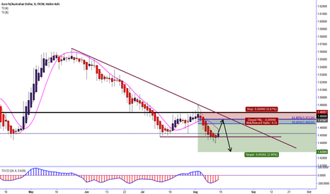 EURAUD: EURAUD Price Retrace to Fibonacci 61.8