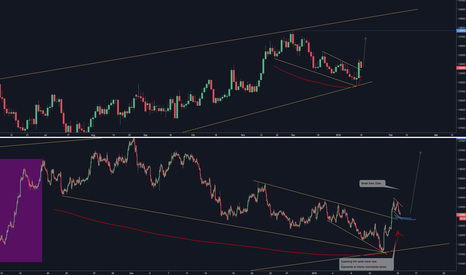 EURAUD: Trade of the YEAR, This setup is insane :)