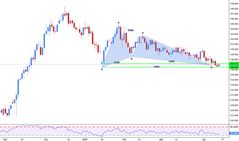 GBPJPY: Gartley completion on daily basis for G/J