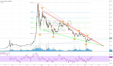 BTCUSD: Bitcoin finally out of the bear market ?