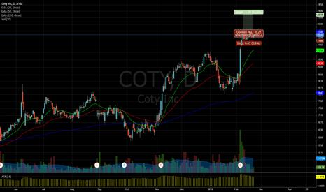 COTY: COTY > 22.45