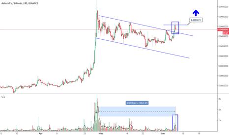 AEBTC: Possible Flag / Trading Range / Breakthrough [AE/Aeternity]