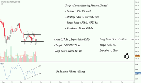 DHFL: DHFL : Charts Are Saying to Buy !!!