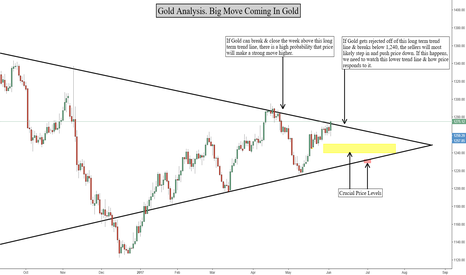 GOLD: Reasons Why Gold May Be About To Make A Huge Move!