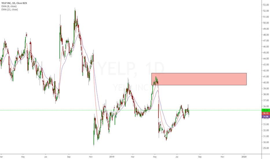 YELP Stock Price and Chart — NYSE:YELP — TradingView