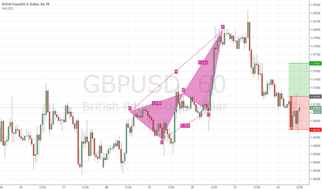 GBPUSD: Is GBP in overbought territory?