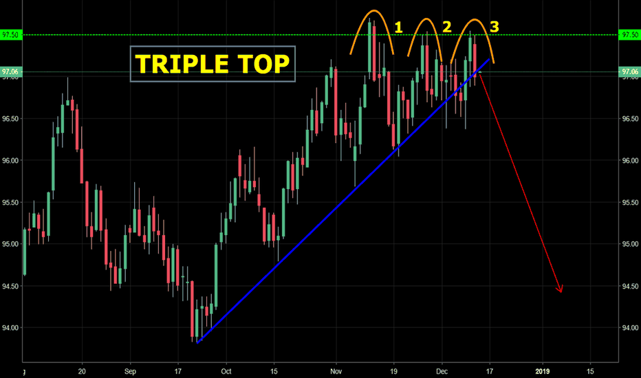 DXY: DXY - Daily Triple top reversal pattern