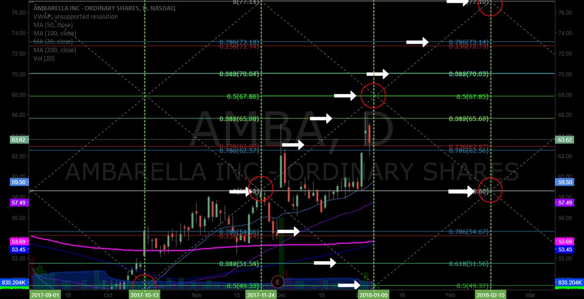$AMBA Just shy Jan 5 bullish target 67.78 trading 63.62. Feb 15