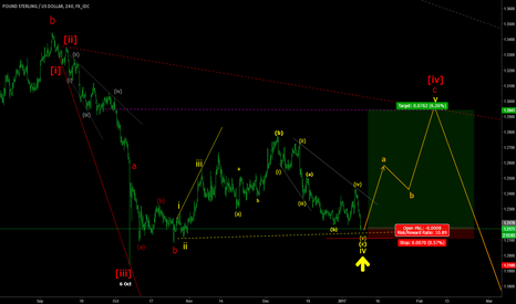 GBPUSD: GBPUSD critical price level for longs