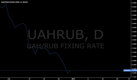 UAHRUB: UAHRUB @ with 10,66% 2nd biggest moves (of 1482 pairs) in dec`16