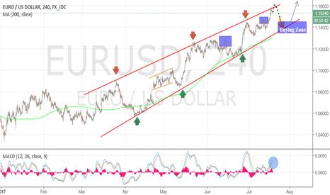 EURUSD: Short & long EURUSD