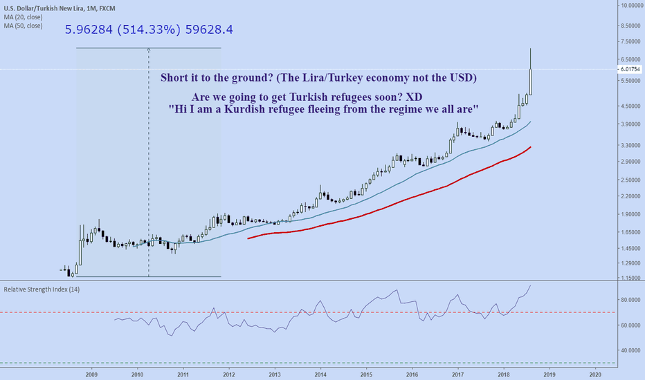 USDTRY: Guess who is finally joining the club of third world countries?
