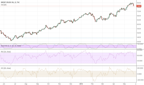 UKOIL: Brent at risk of deeper correction