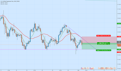 USDJPY: USDJPY - Bearish