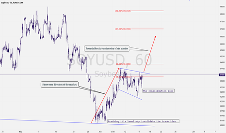 SOYUSD: Yes! Right Time to Buy SoyBean!