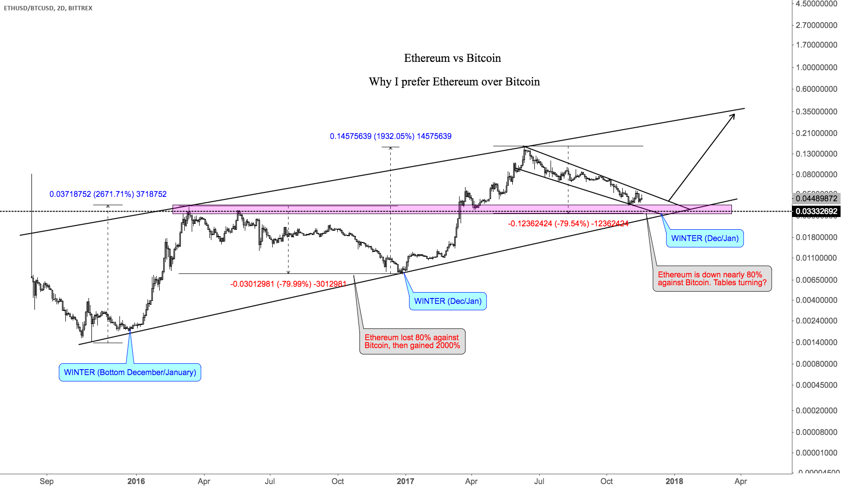 Winter is coming: Ethereum vs Bitcoin