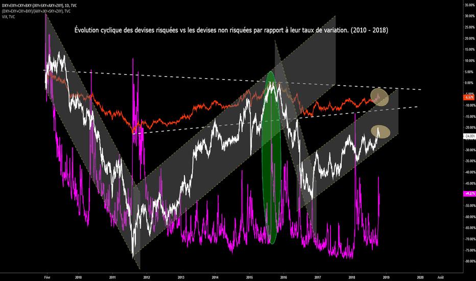 DXY+EXY+CXY+BXY-(JXY+SXY+AXY+ZXY): Qui dit marché obligataire dit marché de devises!