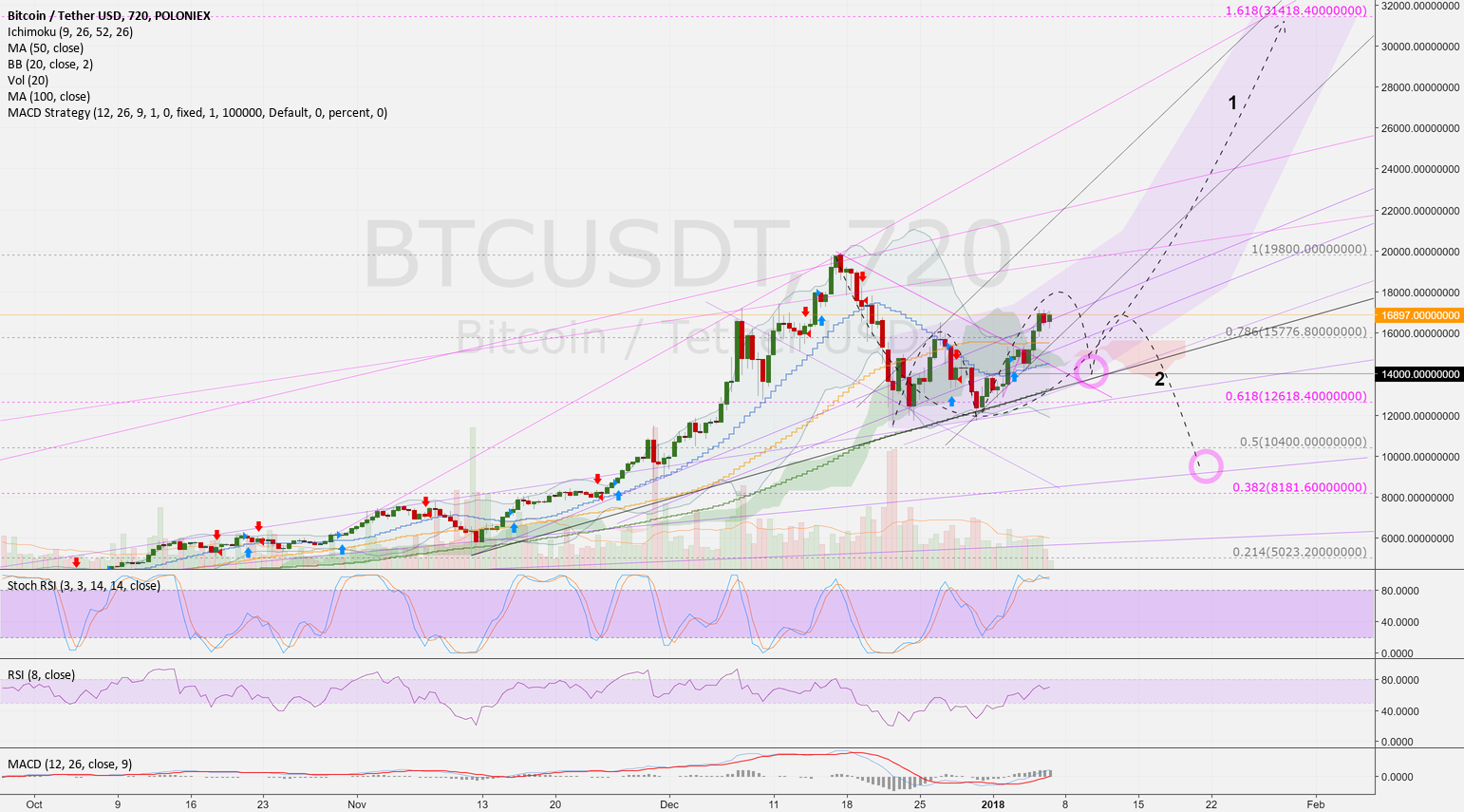 BTCUSD (12h): Second idea of a trend line (Nr. 2 of a series)
