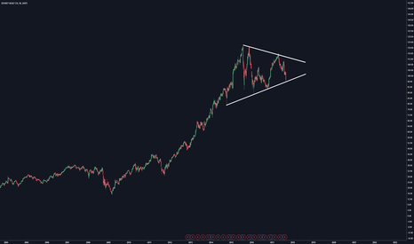 DIS: Awaiting breakout of triangle