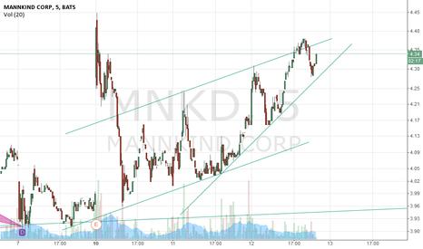 MNKD: IF market turns positive