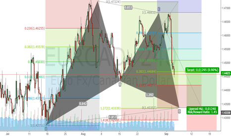 EURCAD: bullish gartley pattern