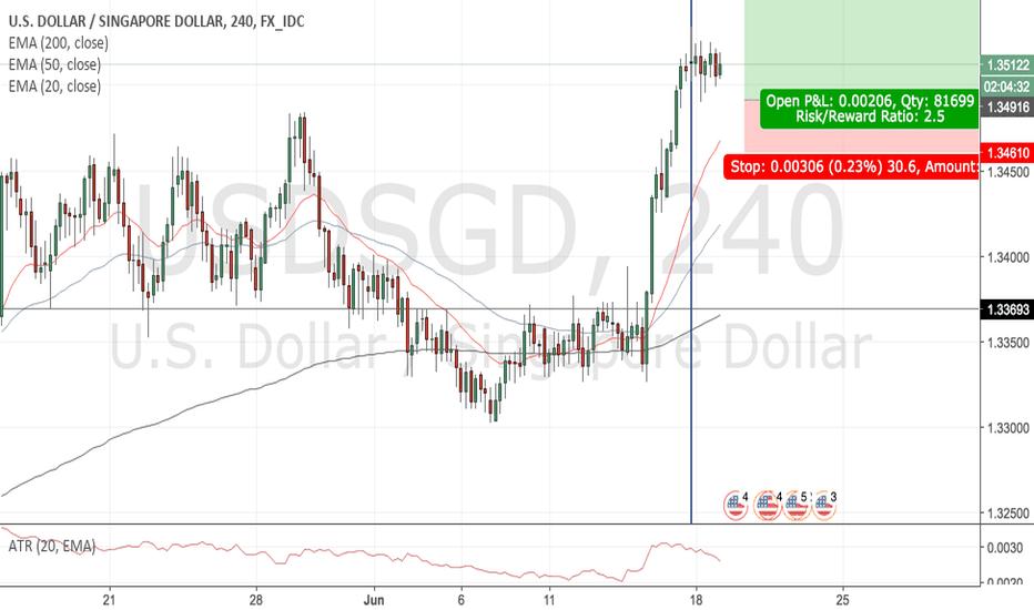 USDSGD: USDSGD [4hr, Long]: Trend Continuation, bullish flag pattern