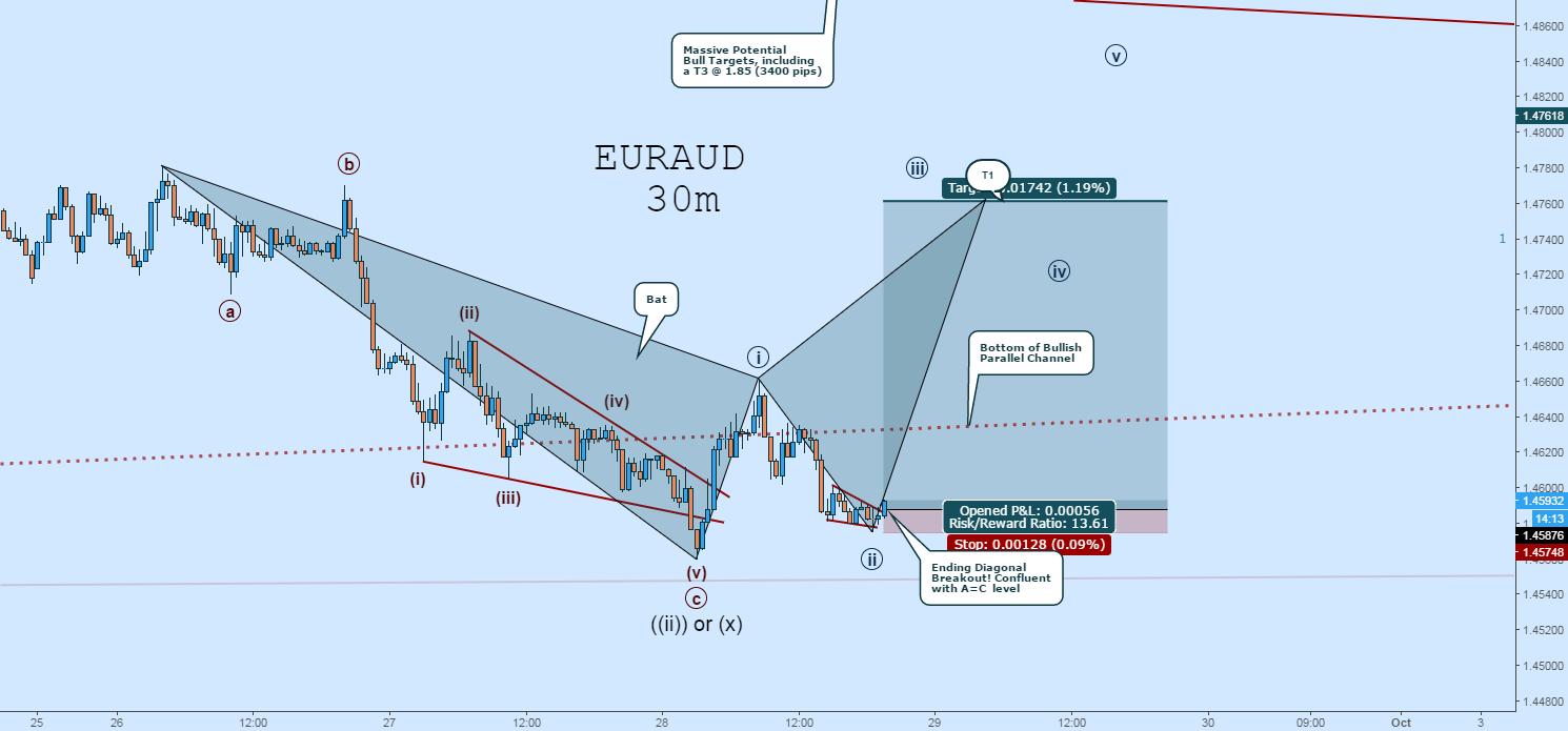 EURAUD EW Coutn:  Buying The Bat + Ending Diagonal w/ Tight Stop