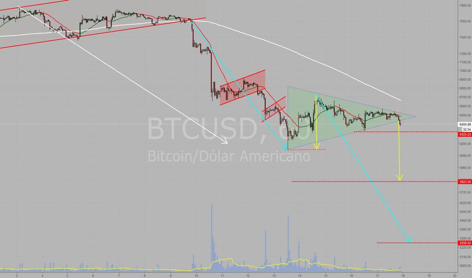 BTCUSD: BTC feio de novo! Perdendo de triângulo simétrico (a confirmar)