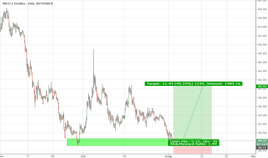 NEOUSD: NEO buying here...