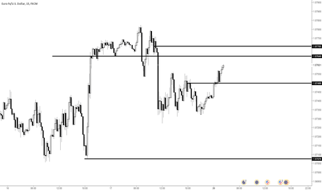 EURUSD: Shorting opporutinuty